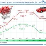 Ёмкость российского рынка легковых автомобилей