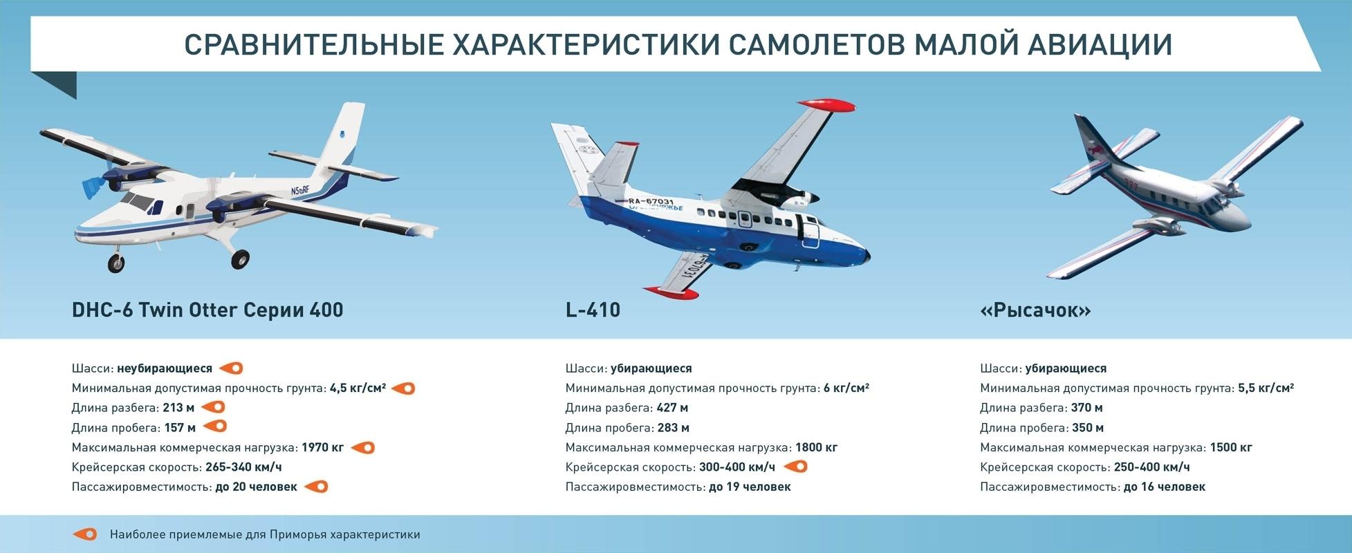 Сравнительные характеристики самолетов малой авиации