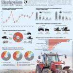 Производство тракторов и комбайнов выросло на 30−60%