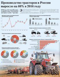 Производство тракторов в России выросло на 60% в 2016 году