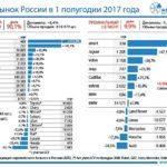 Динамика авторынка России по брендам в первом полугодии 2017 года