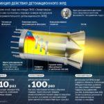 Детонационный двигатель — будущее российского двигателестроения