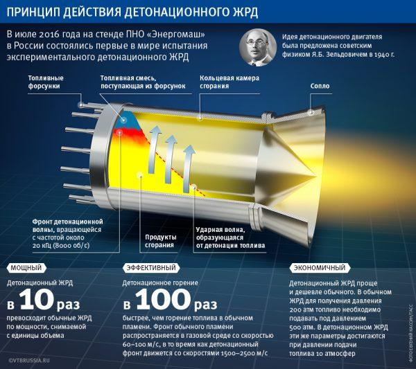 Как работает детонационный ЖРД