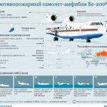 Бе-200 хотят выпускать в Китае