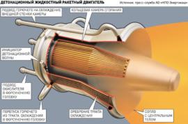 жидкостный детонационный двигатель