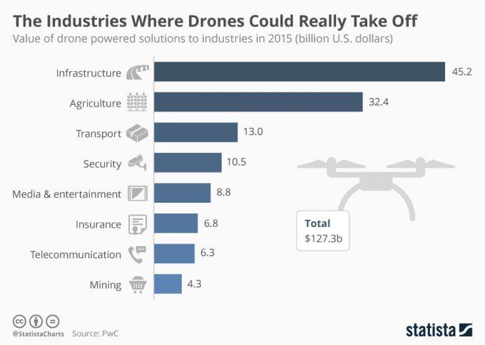 Область применения дронов