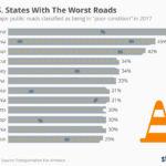 С какой скоростью идет деградация сети автодорог США?
