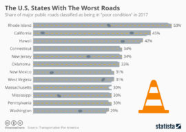 деградация сети автодорог США